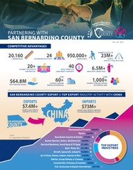 Wuxi China Delegation Infographic