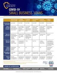 SB County COVID 19 Small Business Loans Apr 2020